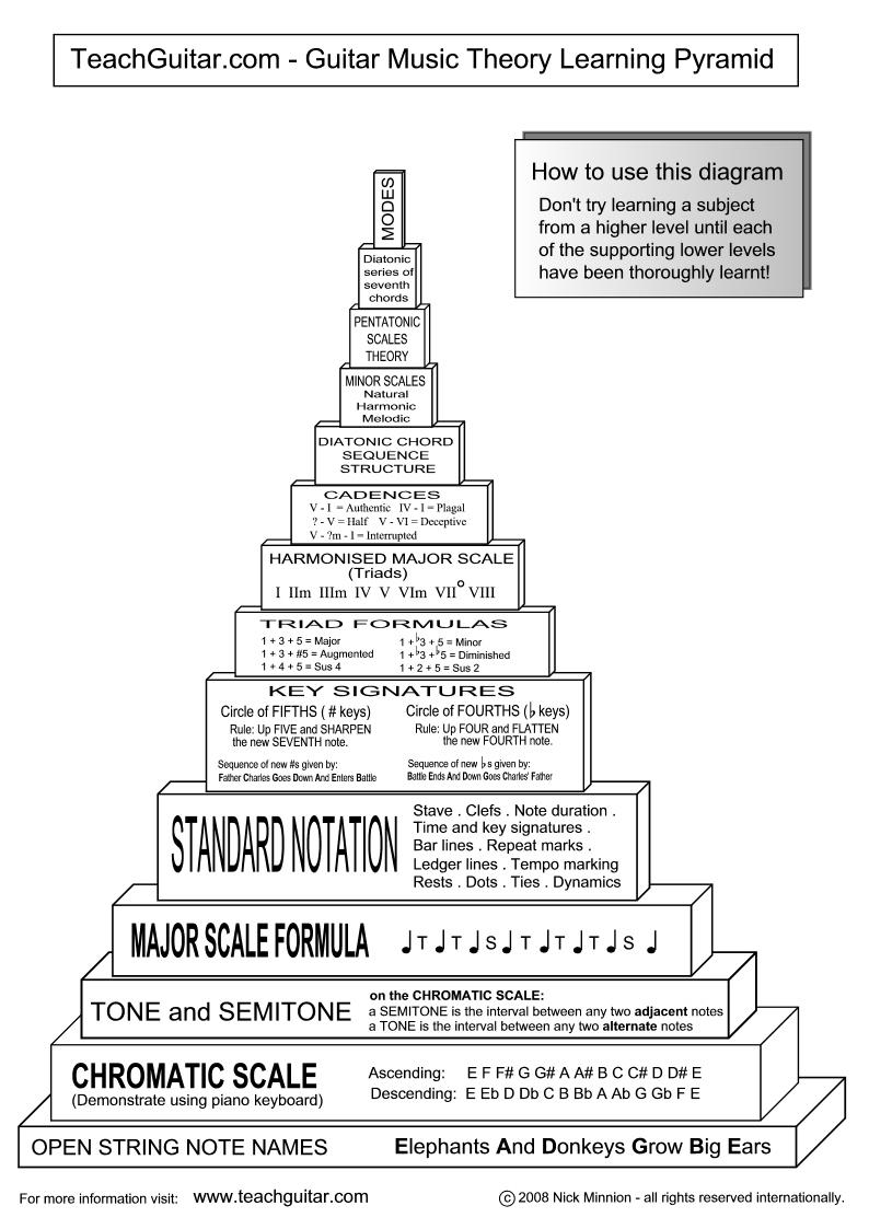 pyramid song sheet music pdf