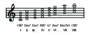 4 note major scale