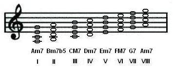 A Natural minor scale